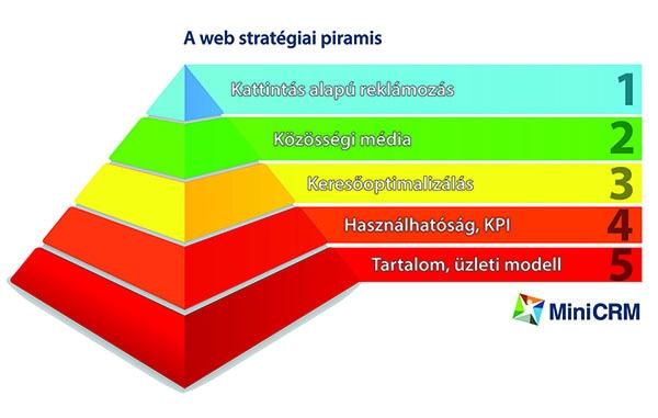 KKV web stratégia