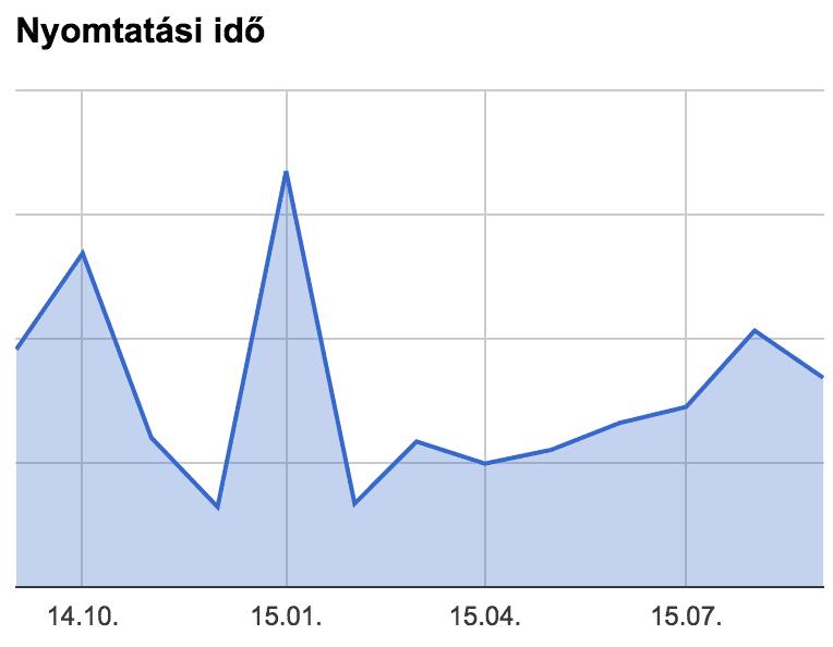 nyomtatasi_ido